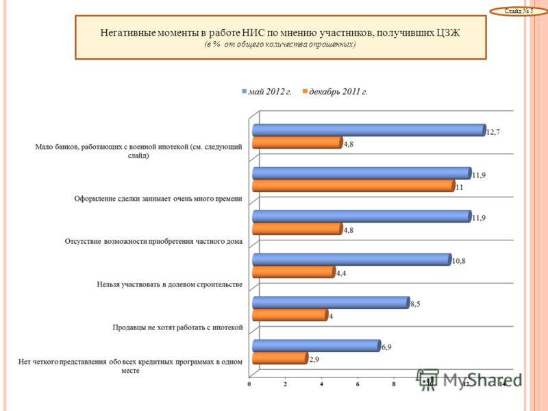 Негативные моменты в работе НИС по мнению участников, получивших ЦЗЖ (в % от общего количества опрошенных) Слайд 5
