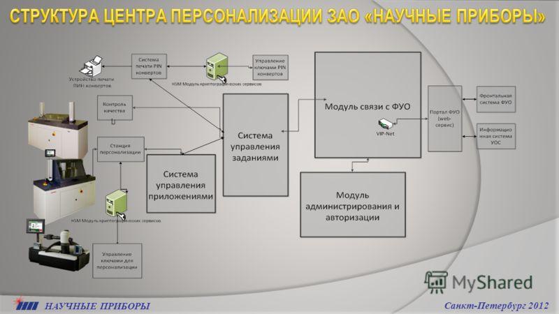 НАУЧНЫЕ ПРИБОРЫ Санкт-Петербург 2012