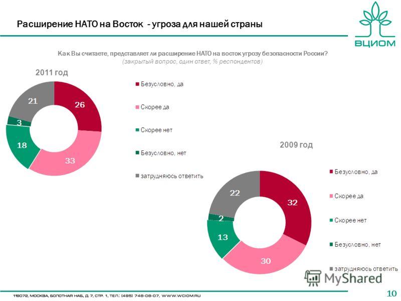 10 Расширение НАТО на Восток - угроза для нашей страны Как Вы считаете, представляет ли расширение НАТО на восток угрозу безопасности России? (закрытый вопрос, один ответ, % респондентов) 2011 год 2009 год