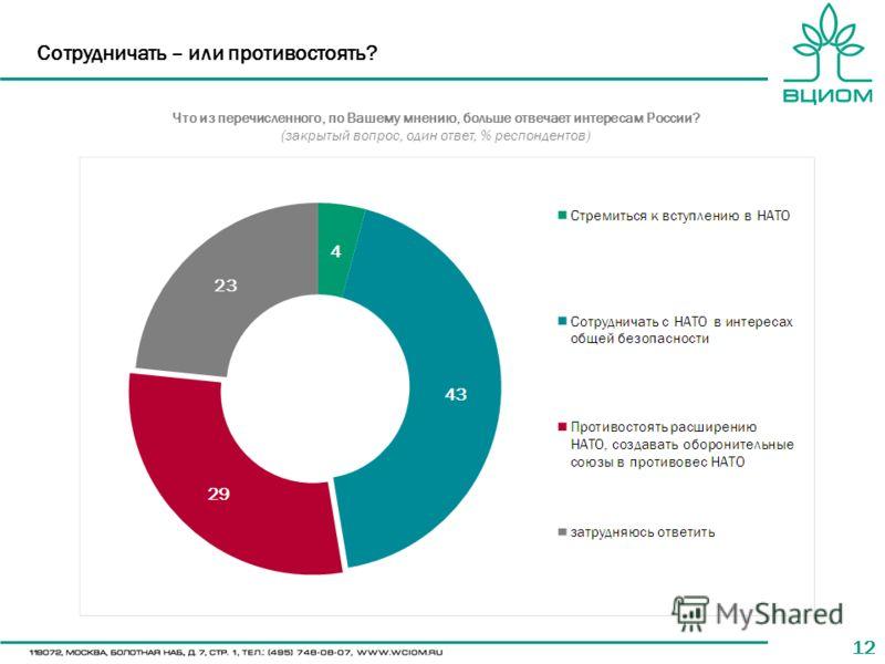 12 Сотрудничать – или противостоять? Что из перечисленного, по Вашему мнению, больше отвечает интересам России? (закрытый вопрос, один ответ, % респондентов)