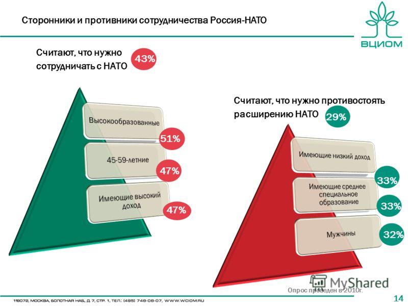 14 Считают, что нужно противостоять расширению НАТО 51% 47% 29% 33% 32% Считают, что нужно сотрудничать с НАТО 43% Сторонники и противники сотрудничества Россия-НАТО Опрос проведен в 2010г.