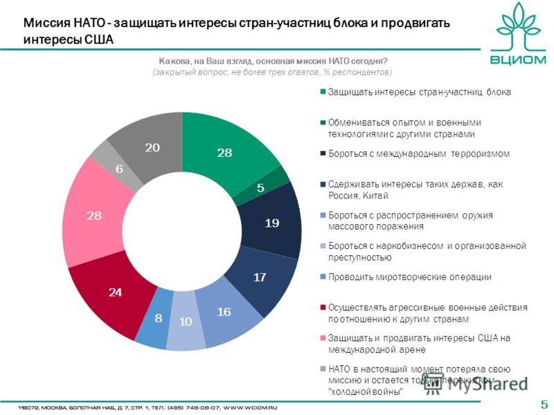 55 Миссия НАТО - защищать интересы стран-участниц блока и продвигать интересы США Какова, на Ваш взгляд, основная миссия НАТО сегодня? (закрытый вопрос, не более трех ответов, % респондентов)