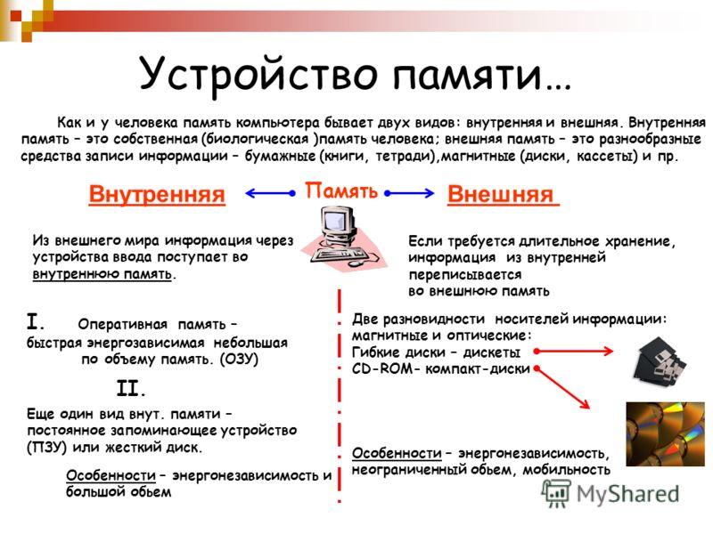 Устройство памяти… Как и у человека память компьютера бывает двух видов: внутренняя и внешняя. Внутренняя память – это собственная (биологическая )память человека; внешняя память – это разнообразные средства записи информации – бумажные (книги, тетра