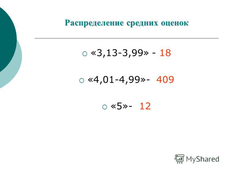 Распределение средних оценок «3,13-3,99» - 18 «4,01-4,99»- 409 «5»- 12