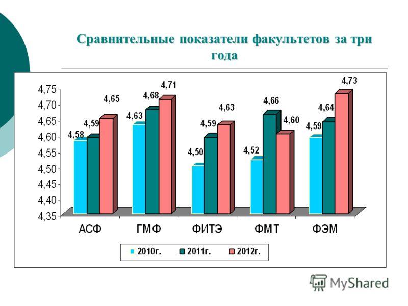 Сравнительные показатели факультетов за три года