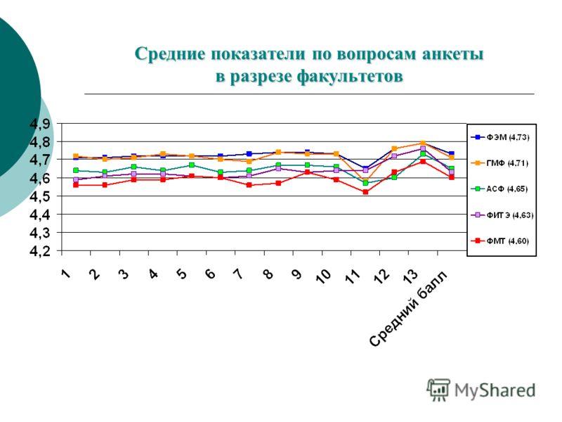 Средние показатели по вопросам анкеты в разрезе факультетов