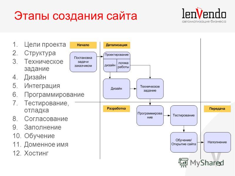 3 Этапы создания сайта 1.Цели проекта 2.Структура 3.Техническое задание 4.Дизайн 5.Интеграция 6.Программирование 7.Тестирование, отладка 8.Согласование 9.Заполнение 10.Обучение 11.Доменное имя 12.Хостинг