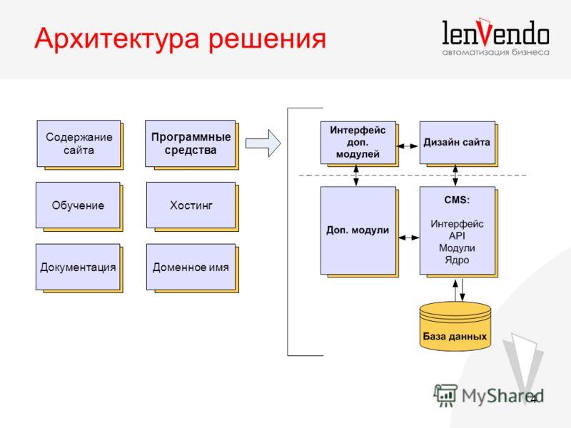 4 Архитектура решения Программные средства Содержание сайта ОбучениеХостинг ДокументацияДоменное имя