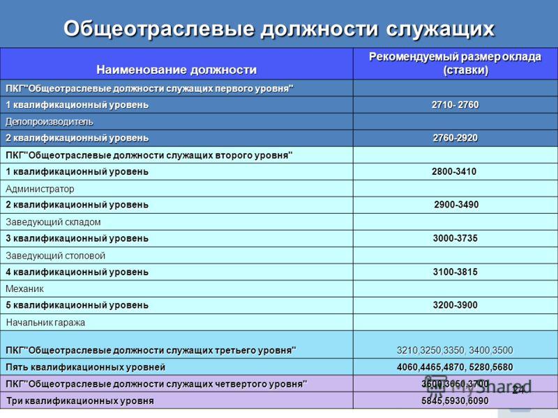 Общеотраслевые должности служащих Наименование должности Рекомендуемый размер оклада (ставки) ПКГ