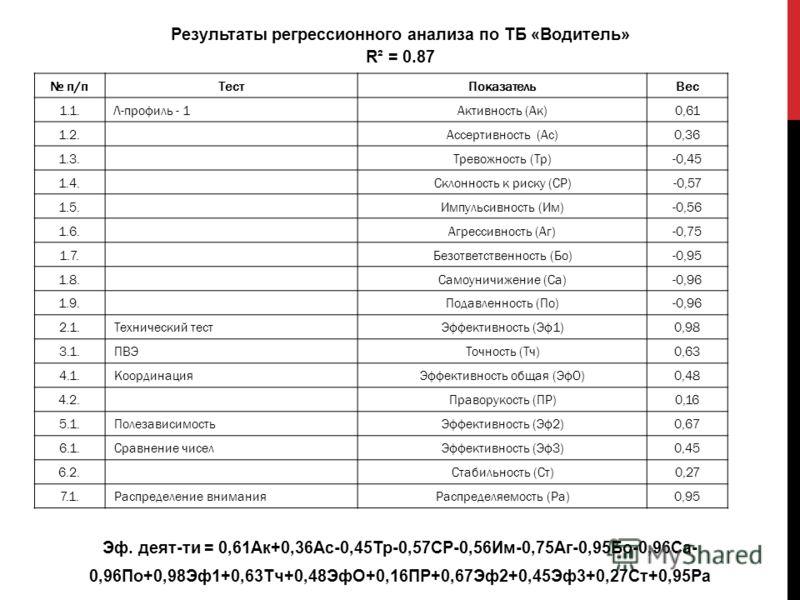 Результаты регрессионного анализа по ТБ «Водитель» R² = 0.87 Эф. деят-ти = 0,61Ак+0,36Ас-0,45Тр-0,57СР-0,56Им-0,75Аг-0,95Бо-0,96Са- 0,96По+0,98Эф1+0,63Тч+0,48ЭфО+0,16ПР+0,67Эф2+0,45Эф3+0,27Ст+0,95Ра п/пТестПоказательВес 1.1.Л-профиль - 1Активность (А