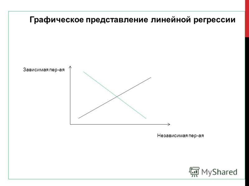 Графическое представление линейной регрессии Зависимая пер-ая Независимая пер-ая