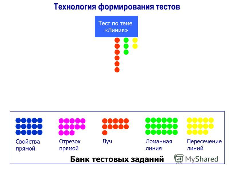 Технология формирования тестов Свойства прямой Отрезок прямой ЛучЛоманная линия Пересечение линий Тест по теме «Линия» Банк тестовых заданий