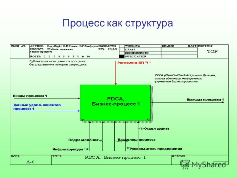 Процесс как структура