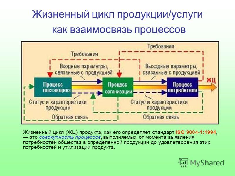 Жизненный цикл продукции/услуги как взаимосвязь процессов Жизненный цикл (ЖЦ) продукта, как его определяет стандарт ISO 9004-1:1994, это совокупность процессов, выполняемых от момента выявления потребностей общества в определенной продукции до удовле