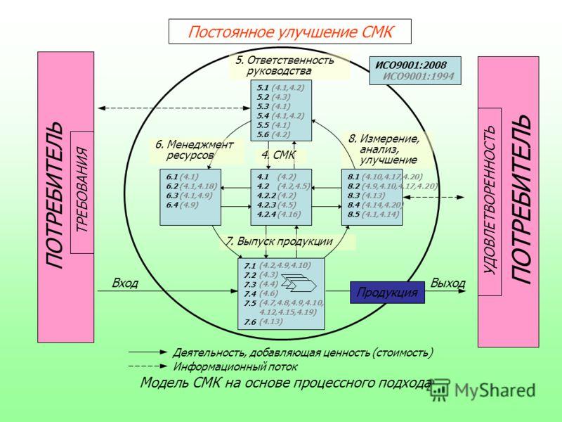 ПОТРЕБИТЕЛЬ ТРЕБОВАНИЯ Постоянное улучшение СМК Модель СМК на основе процессного подхода 4.1 4.2 4.2.2 4.2.3 4.2.4 6.1 6.2 6.3 6.4 8.1 8.2 8.3 8.4 8.5 5.1 5.2 5.3 5.4 5.5 5.6 8.Измерение, анализ, улучшение 7.Выпуск продукции 7.1 7.2 7.3 7.4 7.5 7.6 5