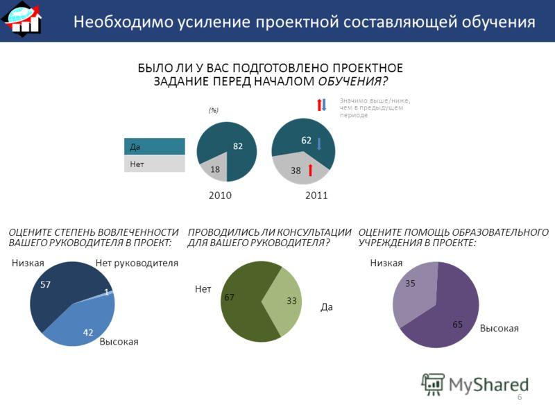 (%) Да БЫЛО ЛИ У ВАС ПОДГОТОВЛЕНО ПРОЕКТНОЕ ЗАДАНИЕ ПЕРЕД НАЧАЛОМ ОБУЧЕНИЯ? Нет 20102011 Значимо выше/ниже, чем в предыдущем периоде Необходимо усиление проектной составляющей обучения 6 ОЦЕНИТЕ СТЕПЕНЬ ВОВЛЕЧЕННОСТИ ВАШЕГО РУКОВОДИТЕЛЯ В ПРОЕКТ: Низ