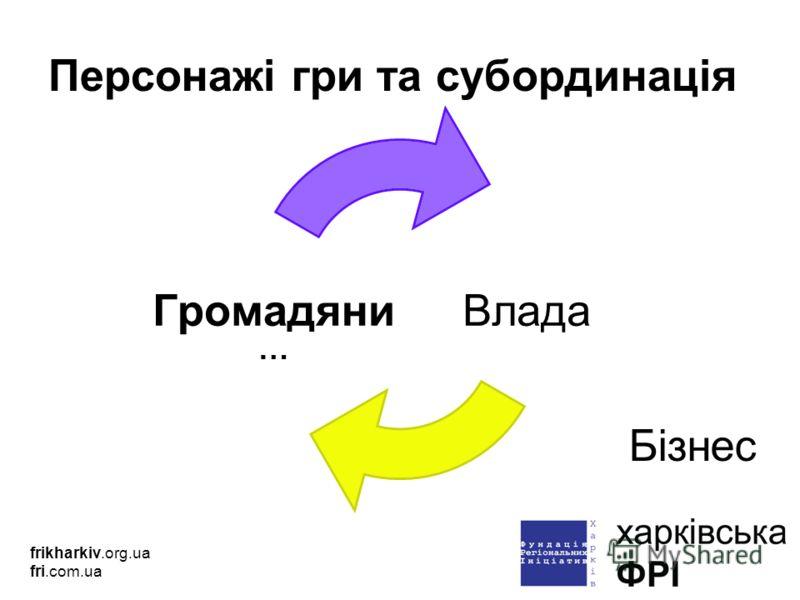 Персонажі гри та субординація frikharkiv.org.ua fri.com.ua … Бізнес