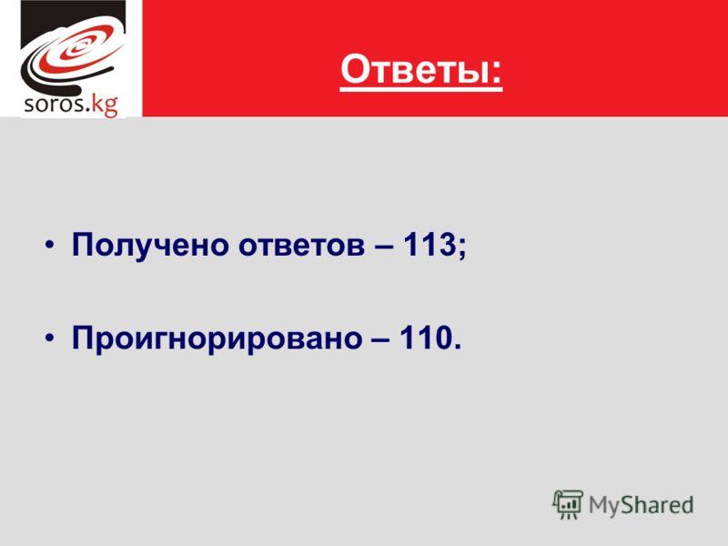 Ответы: Получено ответов – 113; Проигнорировано – 110.