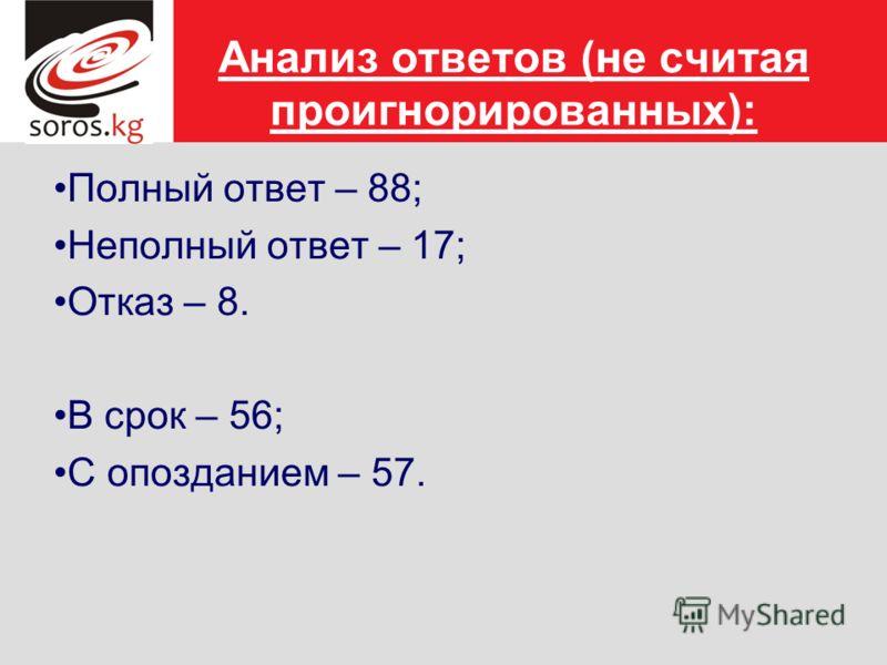 Анализ ответов (не считая проигнорированных): Полный ответ – 88; Неполный ответ – 17; Отказ – 8. В срок – 56; С опозданием – 57.