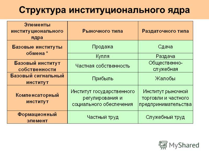 Структура институционального ядра