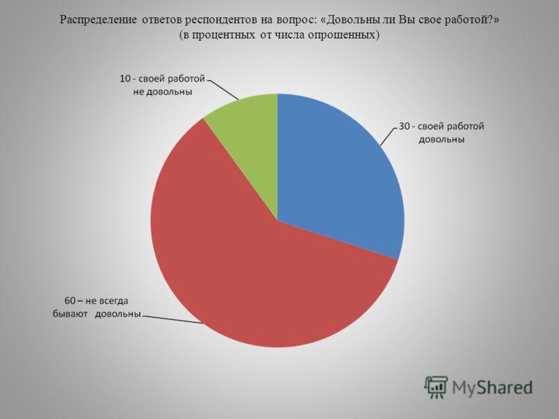Распределение ответов респондентов на вопрос: « Довольны ли Вы свое работой? » (в процентных от числа опрошенных)
