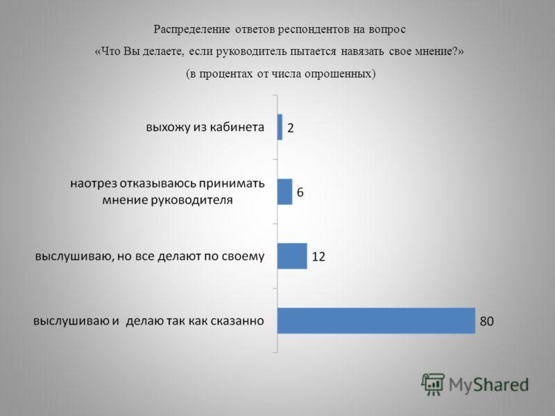 Распределение ответов респондентов на вопрос «Что Вы делаете, если руководитель пытается навязать свое мнение?» (в процентах от числа опрошенных)