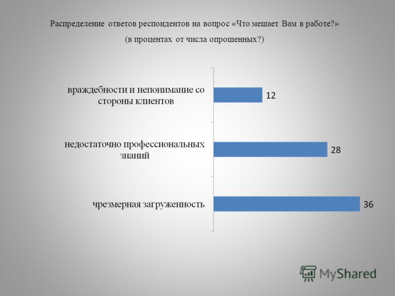 Распределение ответов респондентов на вопрос «Что мешает Вам в работе?» (в процентах от числа опрошенных?)