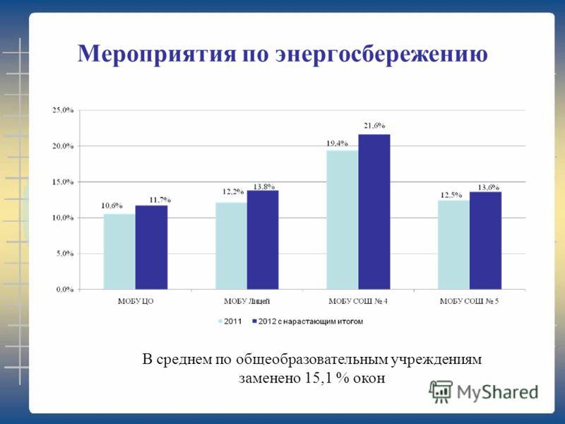 Мероприятия по энергосбережению В среднем по общеобразовательным учреждениям заменено 15,1 % окон
