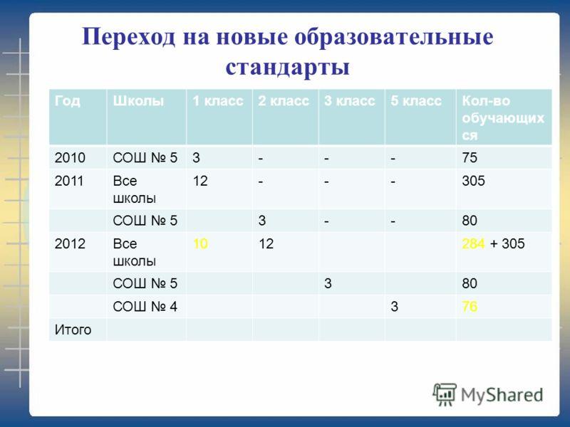 Переход на новые образовательные стандарты ГодШколы1 класс2 класс3 класс5 классКол-во обучающих ся 2010СОШ 53---75 2011Все школы 12---305 СОШ 53--80 2012Все школы 1012284 + 305 СОШ 5380 СОШ 4376 Итого