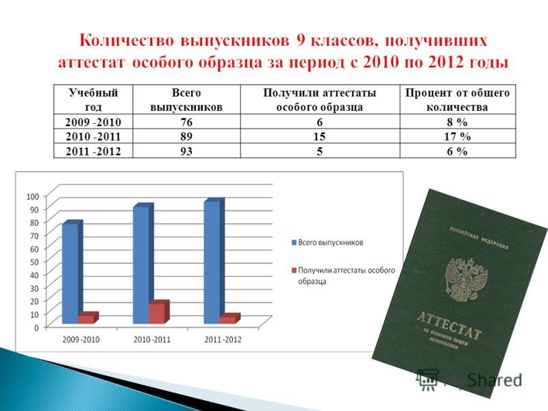 Учебный год Всего выпускников Получили аттестаты особого образца Процент от общего количества 2009 -20107668 % 2010 -2011891517 % 2011 -20129356 %
