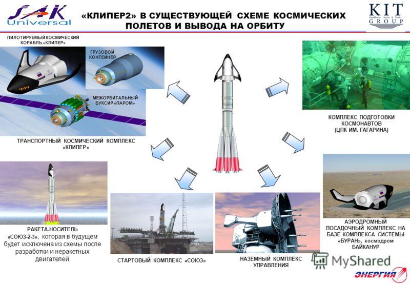 РАКЕТА-НОСИТЕЛЬ «СОЮЗ-2-3», которая в будущем будет исключена из схемы после разработки и неракетных двигателей ТРАНСПОРТНЫЙ КОСМИЧЕСКИЙ КОМПЛЕКС «КЛИПЕР» СТАРТОВЫЙ КОМПЛЕКС «СОЮЗ» АЭРОДРОМНЫЙ ПОСАДОЧНЫЙ КОМПЛЕКС НА БАЗЕ КОМПЛЕКСА СИСТЕМЫ «БУРАН», ко