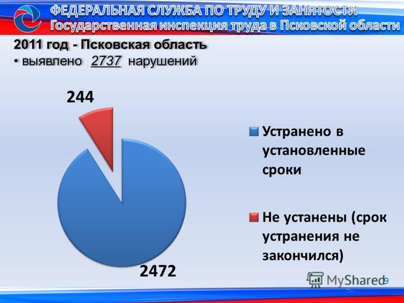 2011 год - Псковская область выявлено 2737 нарушений 2011 год - Псковская область выявлено 2737 нарушений 9