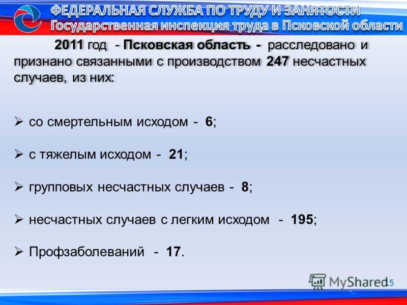 2011 год - Псковская область - расследовано и признано связанными с производством 247 несчастных случаев, из них: со смертельным исходом - 6; с тяжелым исходом - 21; групповых несчастных случаев - 8; несчастных случаев с легким исходом - 195; Профзаб