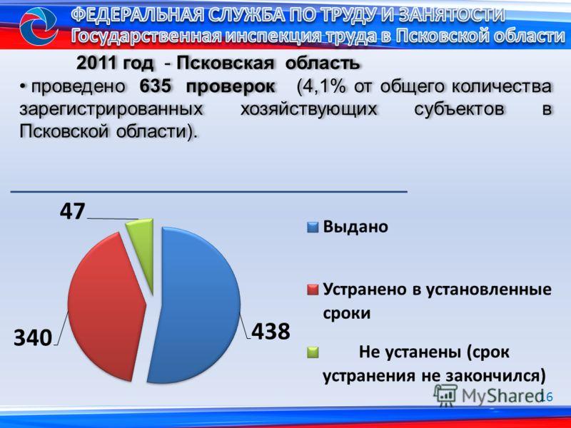 2011 год - Псковская область проведено 635 проверок (4,1% от общего количества зарегистрированных хозяйствующих субъектов в Псковской области). 2011 год - Псковская область проведено 635 проверок (4,1% от общего количества зарегистрированных хозяйств