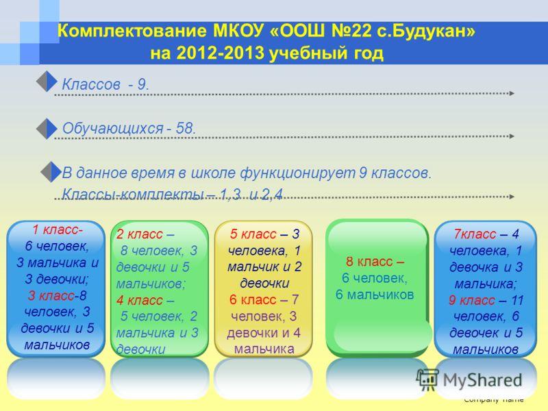 Company name www.themegallery.com Комплектование МКОУ «ООШ 22 с.Будукан» на 2012-2013 учебный год Классов - 9. Обучающихся - 58. В данное время в школе функционирует 9 классов. Классы-комплекты – 1,3 и 2,4 2 класс – 8 человек, 3 девочки и 5 мальчиков
