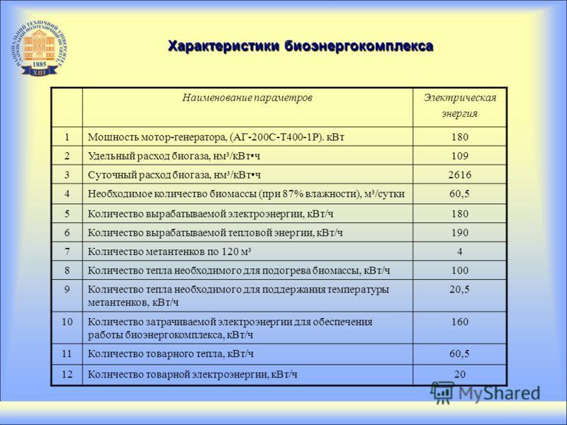 Наименование параметровЭлектрическая энергия 1Мощность мотор-генератора, (АГ-200С-Т400-1Р). кВт180 2Удельный расход биогаза, нм³/кВтч109 3Суточный расход биогаза, нм³/кВтч2616 4Необходимое количество биомассы (при 87% влажности), м³/сутки60,5 5Количе
