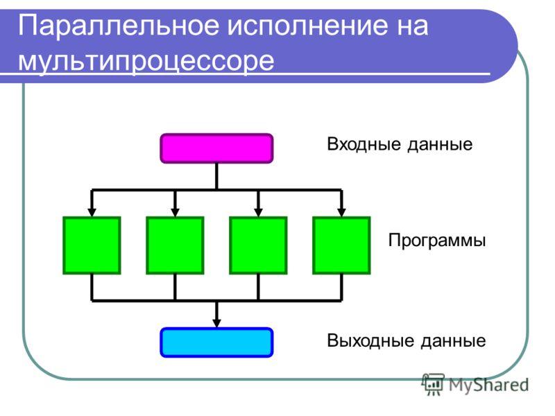 Параллельное исполнение на мультипроцессоре Входные данные Выходные данные Программы