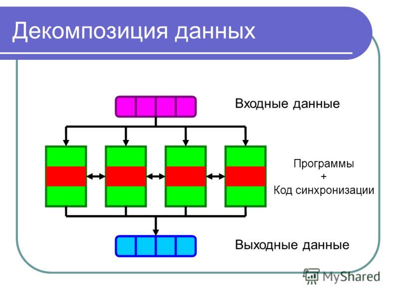 Декомпозиция данных Входные данные Выходные данные Программы + Код синхронизации