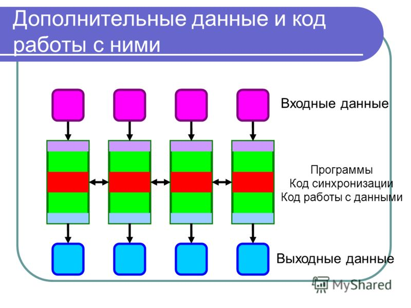 Дополнительные данные и код работы с ними Входные данные Выходные данные Программы Код синхронизации Код работы с данными