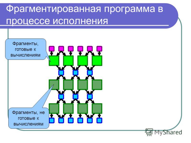 Фрагментированная программа в процессе исполнения Фрагменты, готовые к вычислениям Фрагменты, не готовые к вычислениям