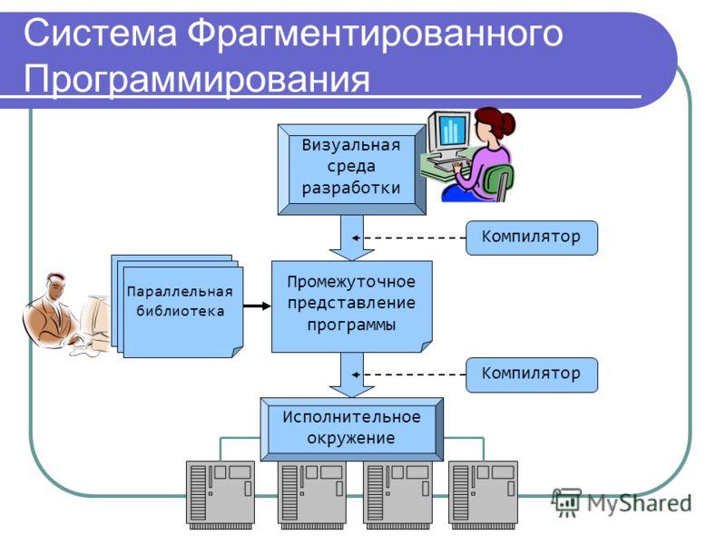 Система Фрагментированного Программирования Визуальная среда разработки Промежуточное представление программы Исполнительное окружение Компилятор Параллельная библиотека