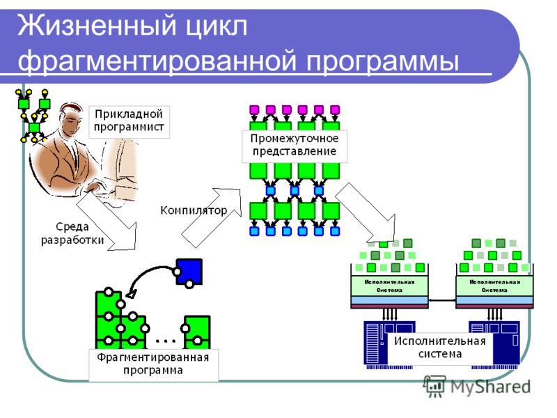 Жизненный цикл фрагментированной программы