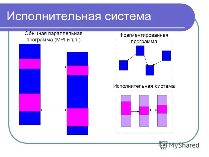 Исполнительная система Фрагментированная программа Обычная параллельная программа (MPI и т.п.)