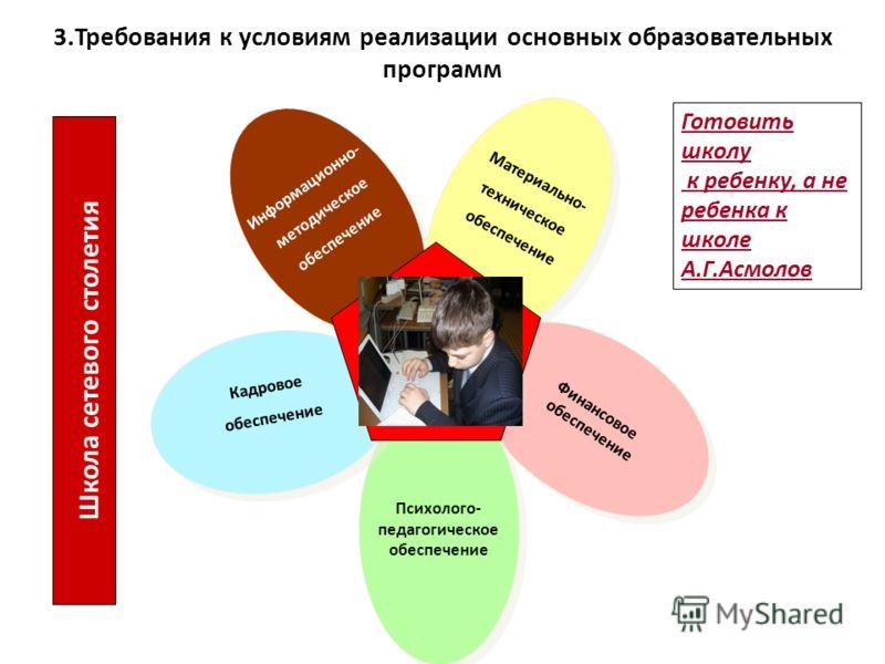 3.Требования к условиям реализации основных образовательных программ Информационно- методическое обеспечение Информационно- методическое обеспечение Материально- техническое обеспечение Материально- техническое обеспечение Финансовое обеспечение Фина
