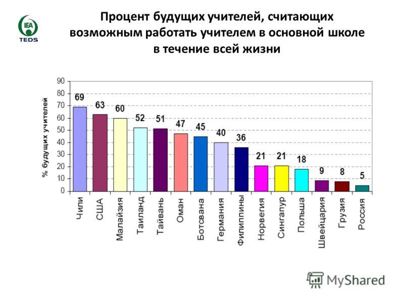 Процент будущих учителей, считающих возможным работать учителем в основной школе в течение всей жизни