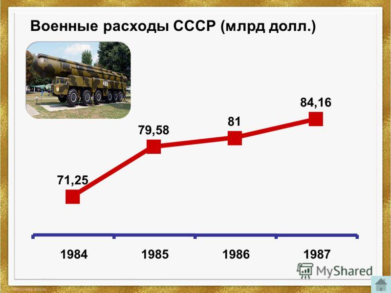 Военные расходы СССР (млрд долл.) 71,25 79,58 81 84,16 1984198519861987