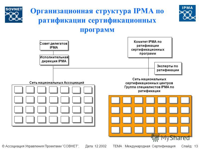 Организационная структура IPMA по ратификации сертификационных программ Комитет IPMA по ратификации сертификационных программ Сеть национальных сертификационных центров Группа специалистов IPMA по ратификации Сеть национальных Ассоциаций Совет делега