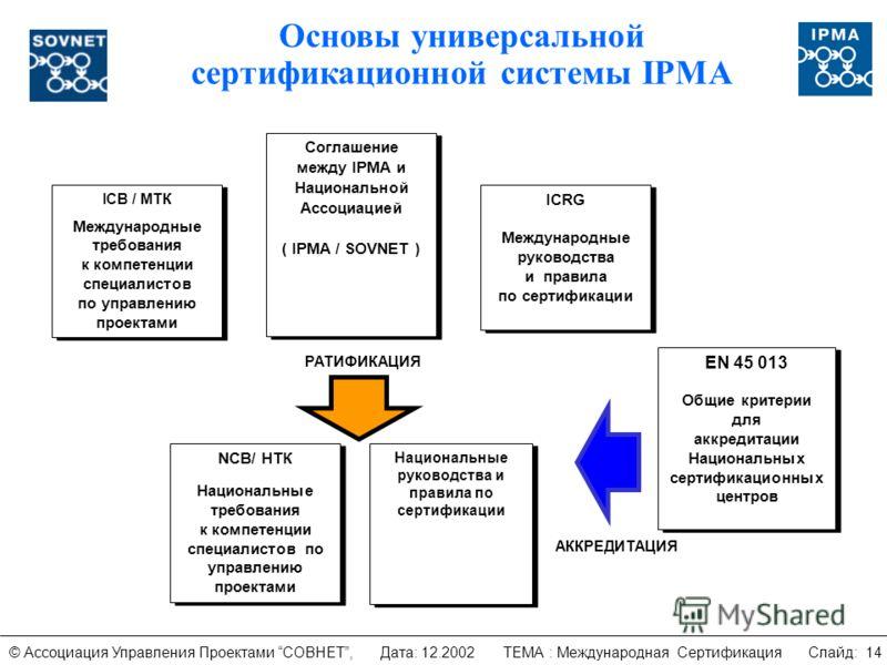Основы универсальной сертификационной системы IPMA NCB/ НТК Национальные требования к компетенции специалистов по управлению проектами NCB/ НТК Национальные требования к компетенции специалистов по управлению проектами Национальные руководства и прав