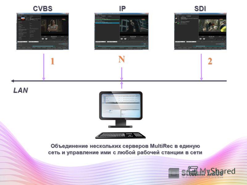 LAN Объединение нескольких серверов MultiRec в единую сеть и управление ими с любой рабочей станции в сети 12 N CVBSSDIIP