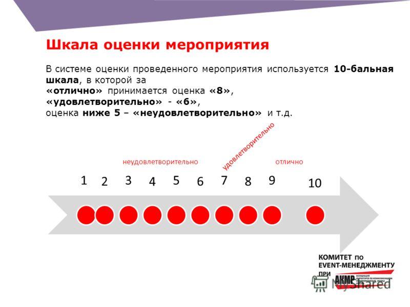 Шкала оценки мероприятия В системе оценки проведенного мероприятия используется 10-бальная шкала, в которой за «отлично» принимается оценка «8», «удовлетворительно» - «6», оценка ниже 5 – «неудовлетворительно» и т.д. 1 2 3 4 5 6 7 8 9 10 удовлетворит
